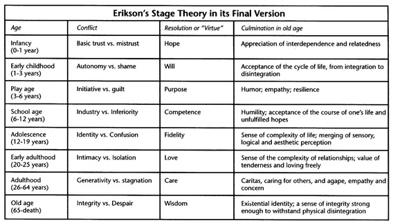 erickson stages of child development essay Erikson's stage of industry versus inferiority - essay sample and middle - social classes (child development institute) industry versus inferiority stage, which is the fourth step, covers the early school years period.